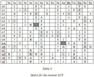 Hamming_Table3