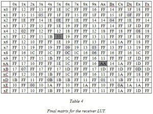 Hamming_Table4
